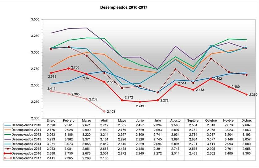 El paro desciende en Jumilla por tercer mes consecutivo