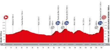 perfil original de la etapa ocho vuelta ciclista espana 2017