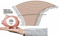 La renta media de los jumillanos es de 19.623 euros anuales, 1.434 euros más baja que la media de la Región