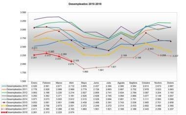 Disminuye el paro en Jumilla en 149 personas el pasado mes de abril