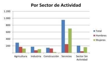 Desempleo-según-sectores