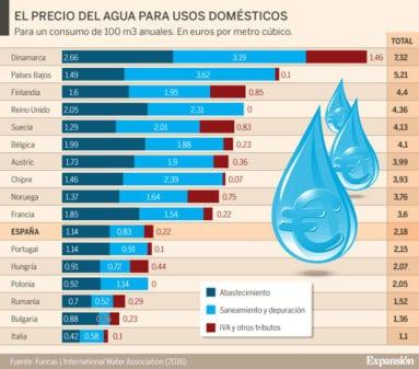 agua-domestica