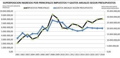 ingresos-y-gastos-municipales-jumilla
