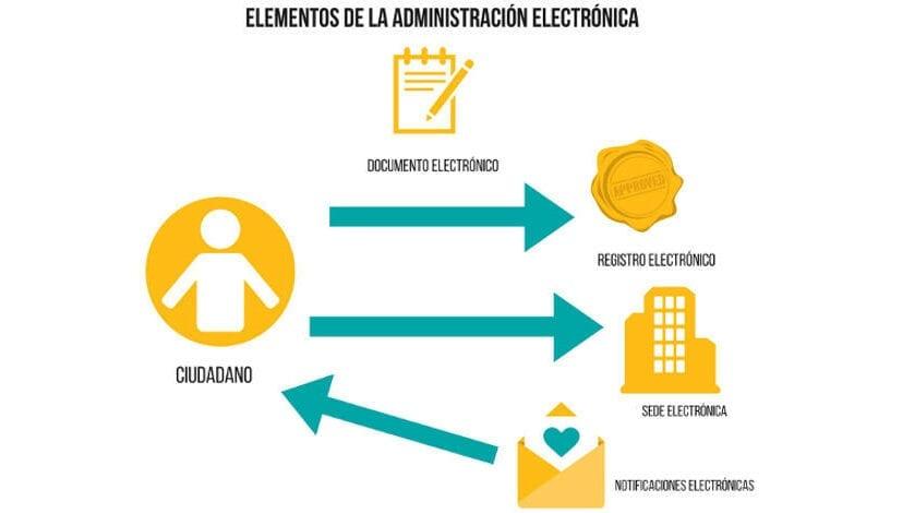 IU-V acusa al equipo de gobierno de no haber realizado ningún avance en Administración Electrónica en esta legislatura