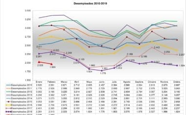 El paro baja en febrero en Jumilla y vuelve a situarse por debajo de los dos millares de personas