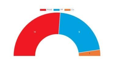 Mayoría absoluta para el PSOE de Jumilla