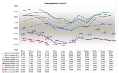 El desempleo cierra el mes de abril con un descenso en Jumilla de 98 personas
