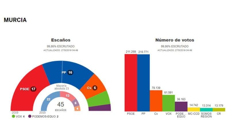 El PSOE gana las elecciones regionales en Murcua por primera vez tras 28 años