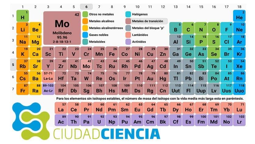 Otra mirada a la Tabla Periódica de los Elementos Químicos