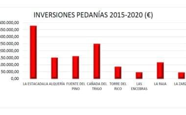 IU Verdes Jumilla denuncia la marginación en inversiones de la mayoría de pedanías
