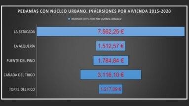 Gráfico facilitado por IU Verdes en cuanto a inversiones por vivienda