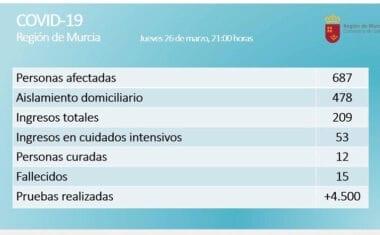 En la Región de Murcia son 687 los casos confirmados de COVID-19