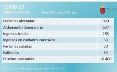 En la Región de Murcia son 920 los casos confirmados de COVID-19