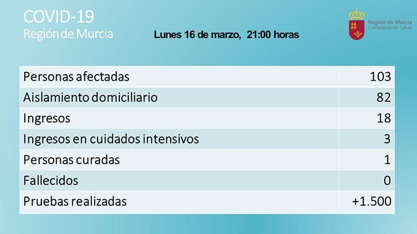 Ya son 103 casos de coronavirus en la Región de Murcia