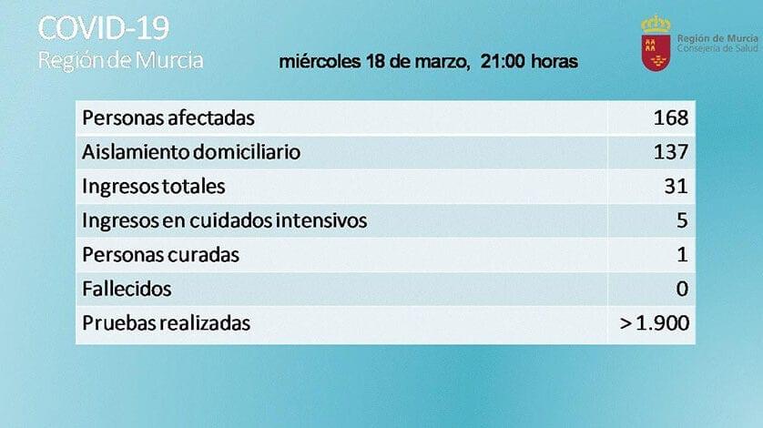 Ya son 168 personas afectadas por coronavirus en la Región de Murcia