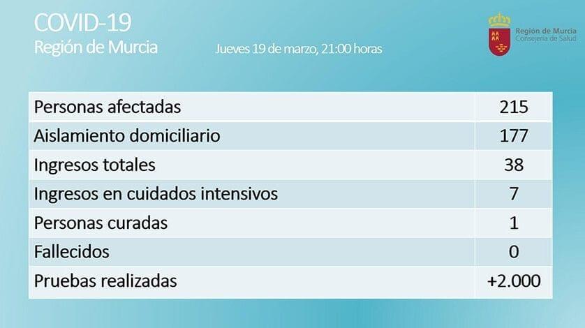 Realizadas más de 2000 pruebas que dejan 215 positivos en la Región