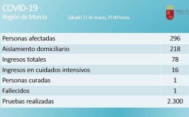 En la Región de Murcia son 296 los casos confirmados de COVID-19