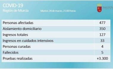 Se confirman 477 personas afectadas por coronavirus en la Región de Murcia y tres fallecidos más