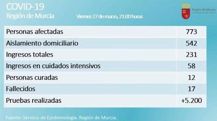 Cerca de 800 personas contagiadas en la Región de Murcia