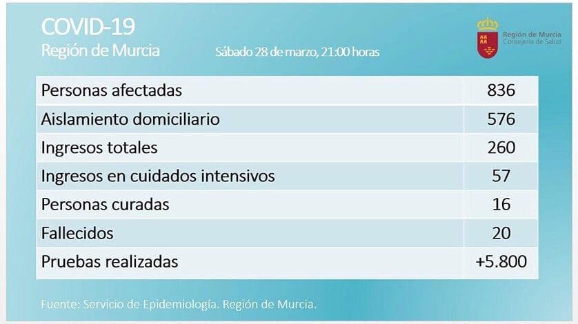 Las personas afectadas por coronavirus en la Región de Murcia ascienden a 836