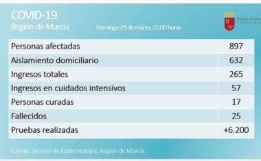 En la Región de Murcia son 897 los casos confirmados de COVID-19