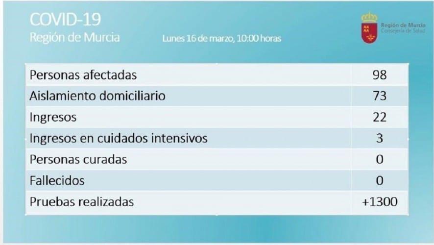 Datos en la Región a las 10 am del 16 de marzo