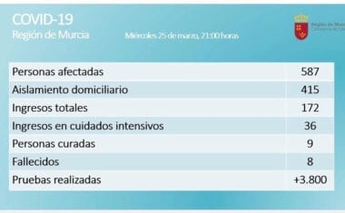 En la Región de Murcia son 587 los casos confirmados de COVID-19