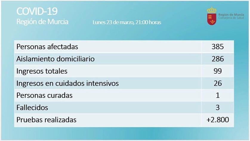 En la Región de Murcia son 385 los casos confirmados de COVID-19