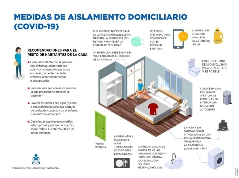 Medidas de aislamiento domiciliario
