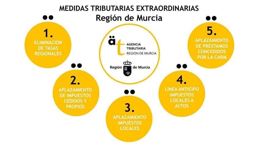 Nuevas medidas económicas del Gobierno de la Región de Murcia