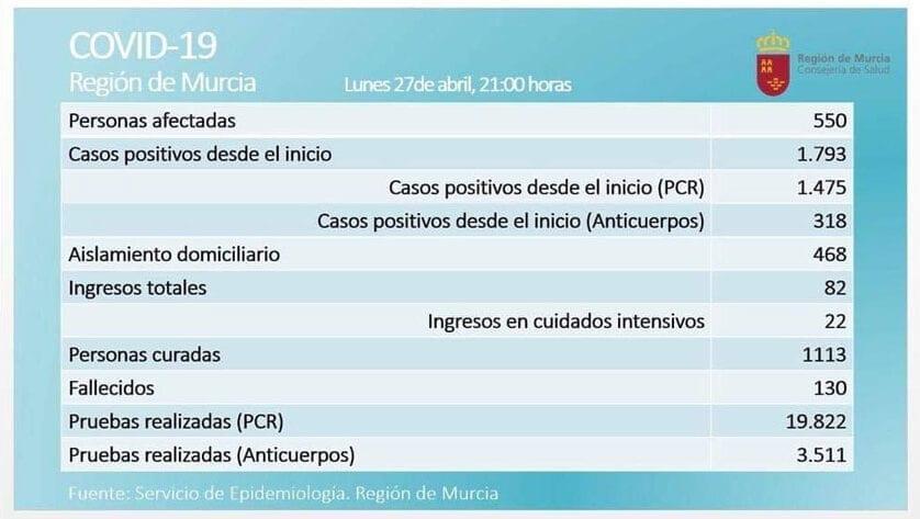 En la Región de Murcia ya son 1.793 las personas que han dado positivo en COVID-19