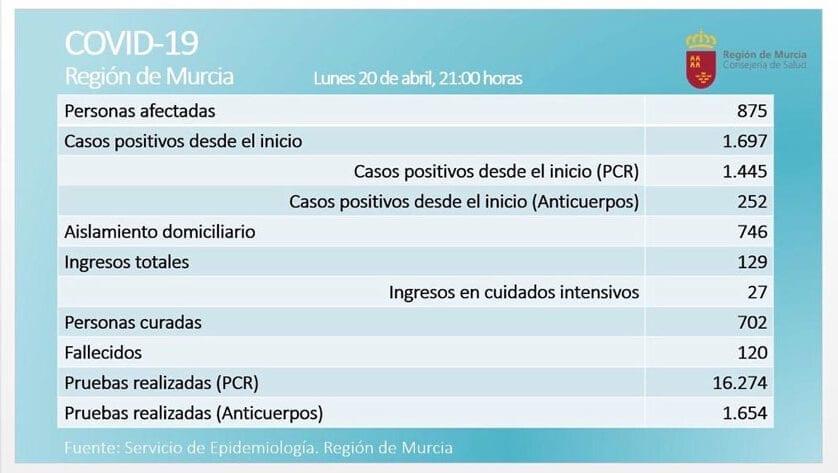 En la Región de Murcia ya son 1.697 las personas que han dado positivo en COVID-19