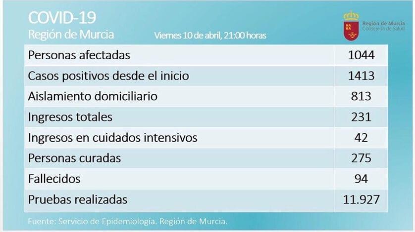 Aumenta el número de personas en aislamiento domiciliario en la Región, que asciende a 813