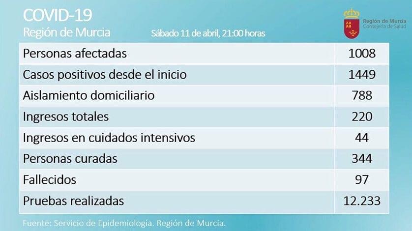 Los datos de afectados por COVID-19 en la Región mejoran pero no se debe bajar la guardia