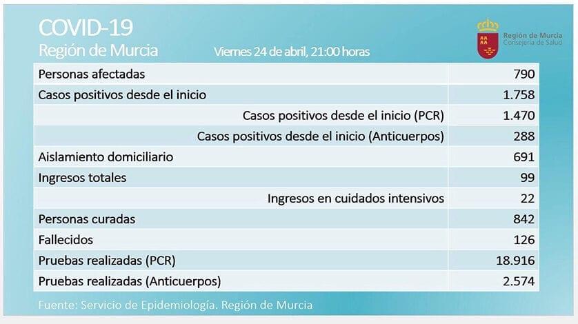 En la Región ya son más las personas curadas que afectadas por coronavirus