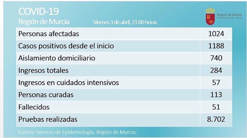 Ya son 1024 afectados por coronavirus en la Región de Murcia