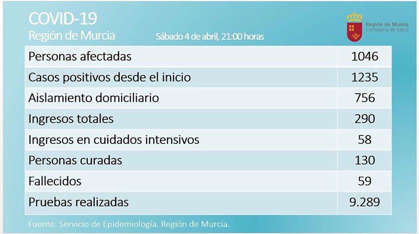 Los positivos de COVID-19 en la Región de Murcia ascienden a 1046 personas