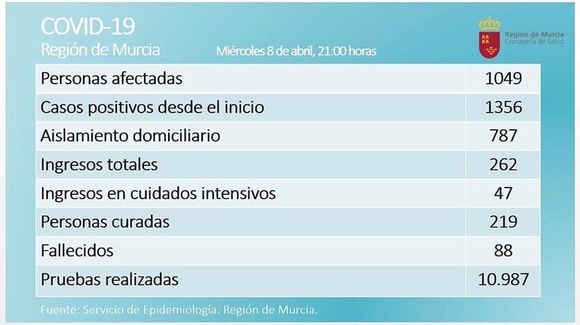 Las personas afectadas por COVID-19 en la Región son 1049 y ya se han curado 219