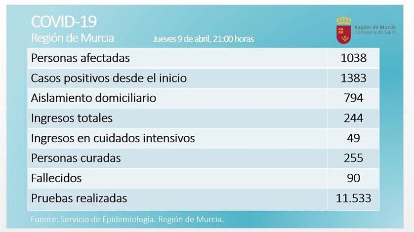 El número de afectados por coronavirus en la Región se estabiliza y bajan los ingresos