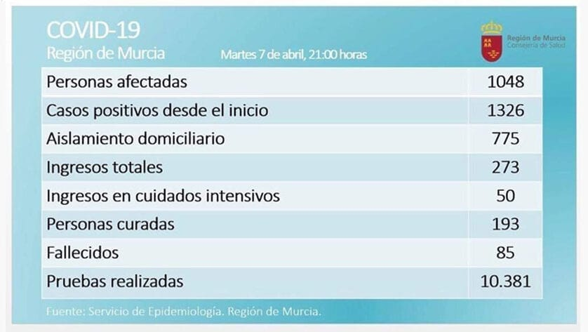 En la Región de Murcia son 1048 los casos confirmados de COVID-19
