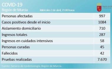 En la Región de Murcia son 997 los casos confirmados de COVID-19