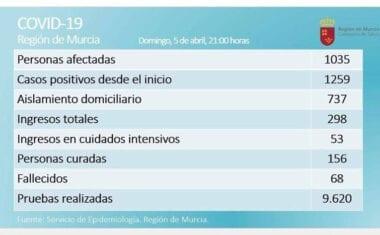 En la Región de Murcia son 1035 los casos confirmados de COVID-19