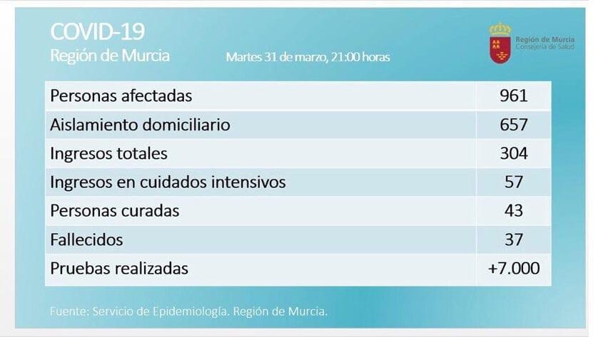 En la Región de Murcia son 961 los casos confirmados de COVID-19