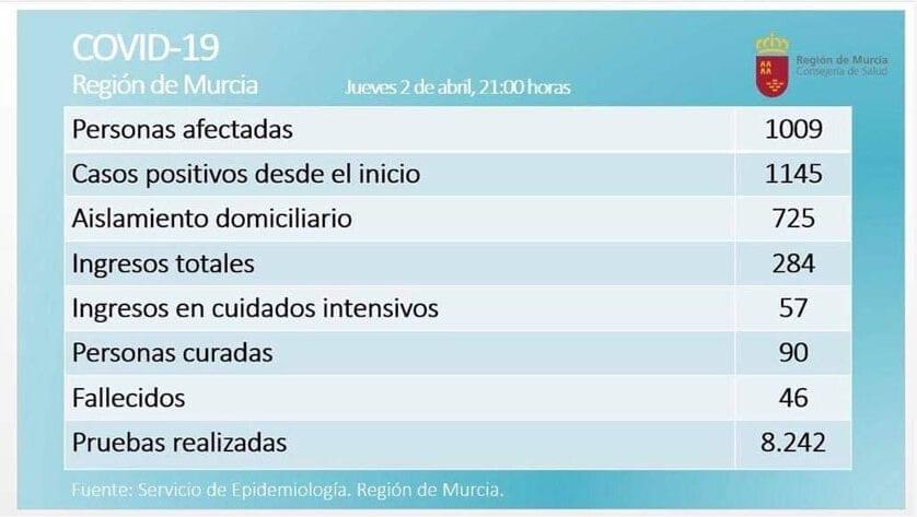 En la Región de Murcia son 1009 los casos confirmados de COVID-19