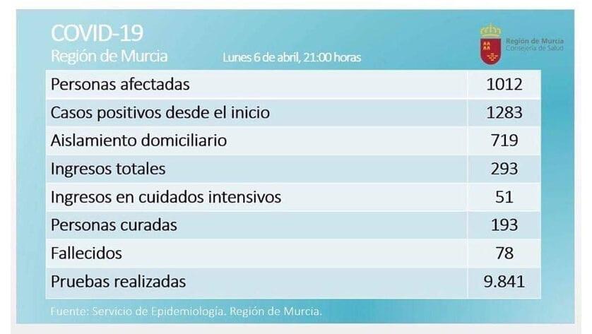 En la Región de Murcia son 1012 los casos confirmados de COVID-19