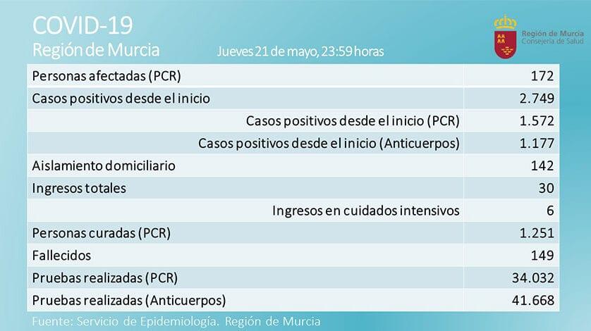 Los casos activos de coronavirus en la Región se sitúan en 172 pacientes