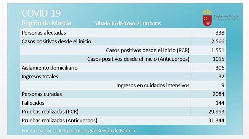 De nuevo, no hay que lamentar víctimas mortales en la Región por coronavirus