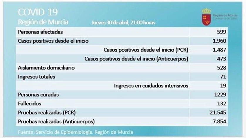 Tras dos días consecutivos sin aumentar la cifra, de nuevo se registran fallecidos en la Región por coronavirus