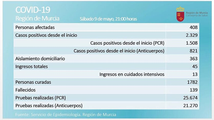 Leve repunte de personas afectadas por coronavirus en la Región de Murcia