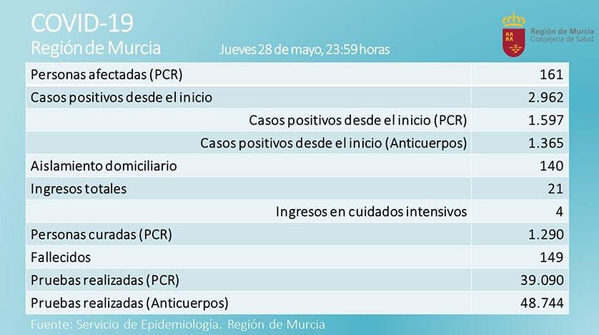 Seguimos sin fallecidos aunque aumentan levemente los afectados por coronavirus en la Región de Murcia